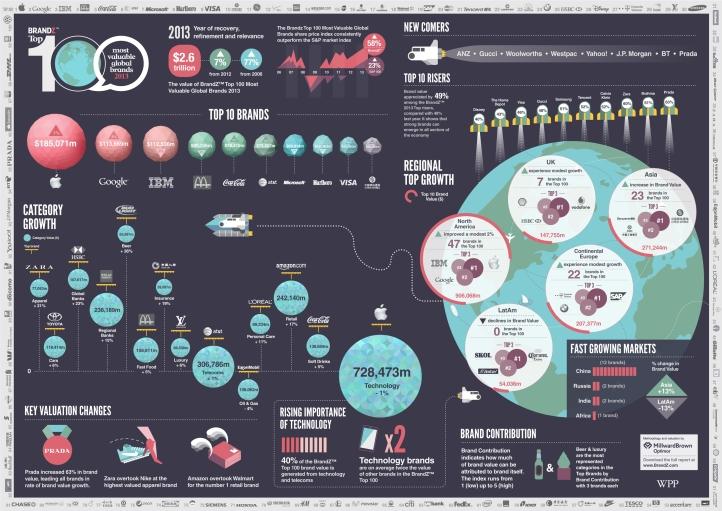 brandz2013_infographic_1