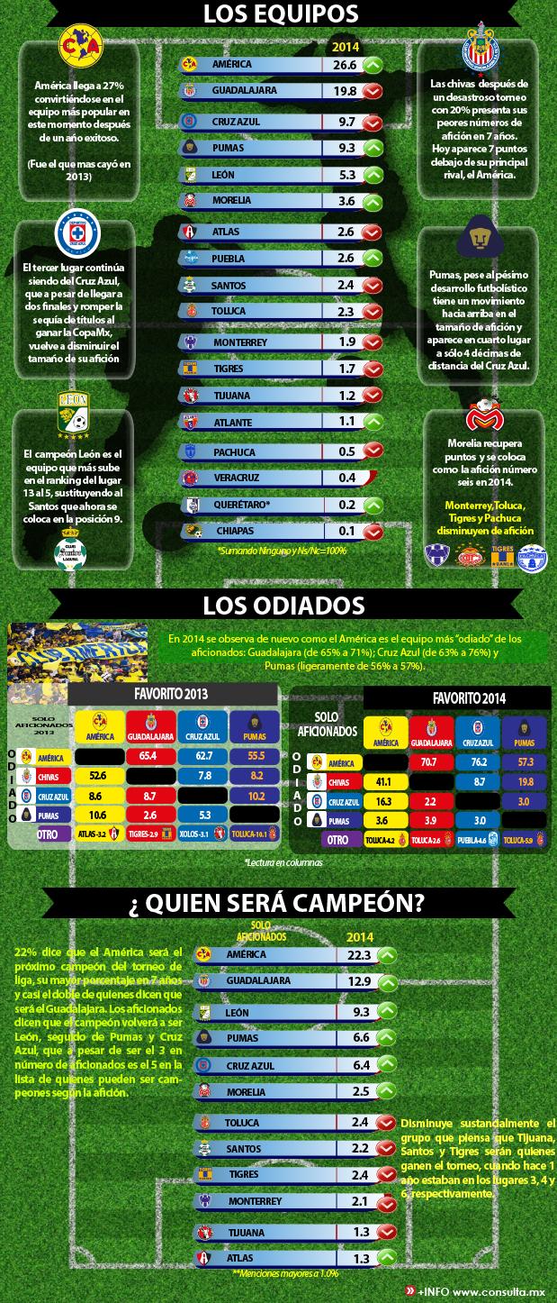 Infografía equipos más populares de México